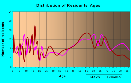 Age and Sex of Residents in zip code 67730