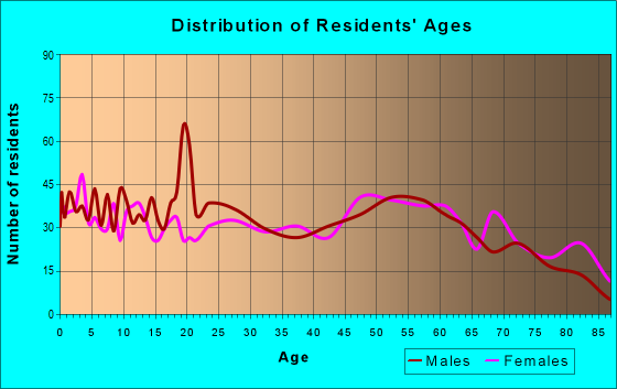 Age and Sex of Residents in zip code 67735