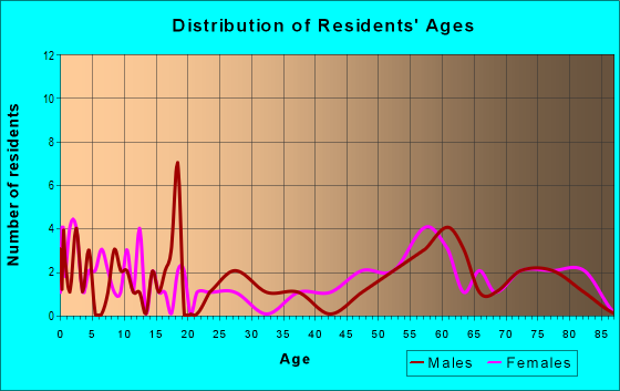 Age and Sex of Residents in zip code 67745