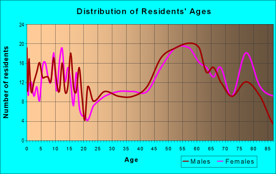 Age and Sex of Residents in zip code 67749