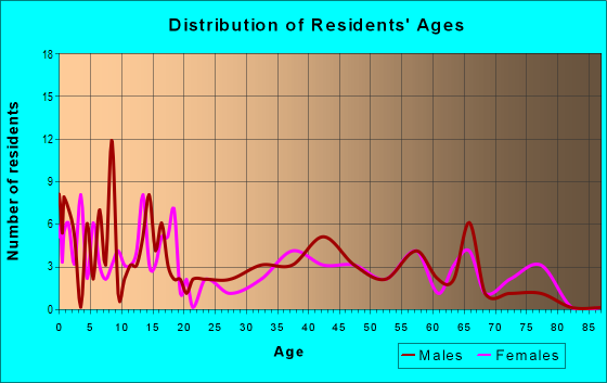 Age and Sex of Residents in zip code 67753
