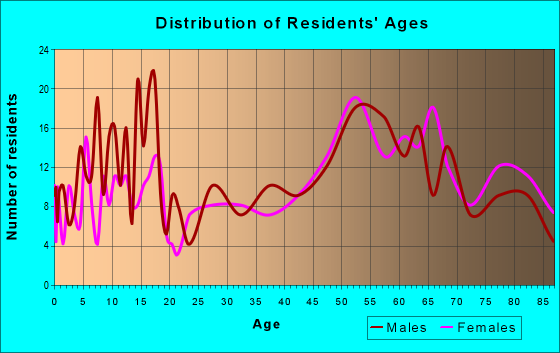 Age and Sex of Residents in zip code 67756
