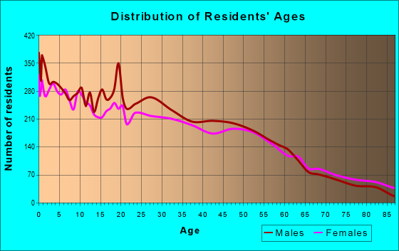 Age and Sex of Residents in zip code 67801