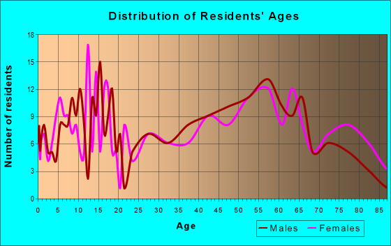Age and Sex of Residents in zip code 67839