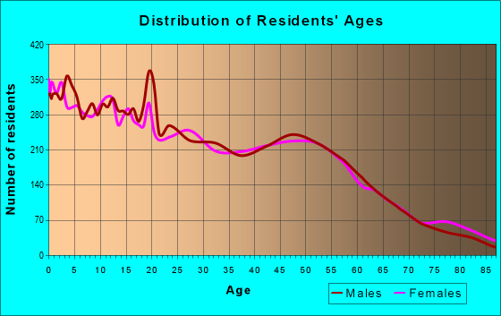 Age and Sex of Residents in zip code 67846