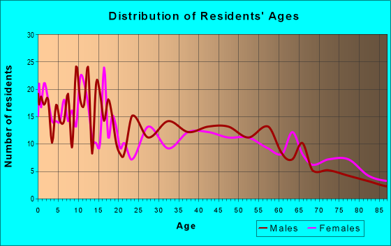 Age and Sex of Residents in zip code 67855