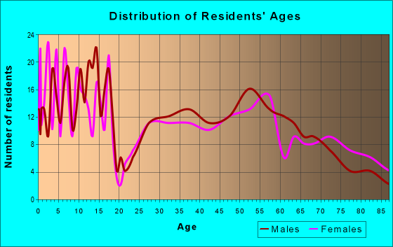 Age and Sex of Residents in zip code 67861