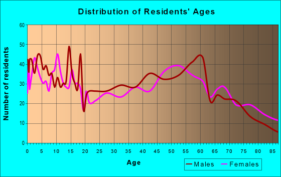 Age and Sex of Residents in zip code 67871