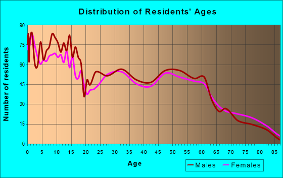 Age and Sex of Residents in zip code 67880