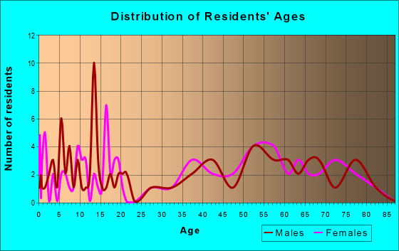 Age and Sex of Residents in zip code 68016