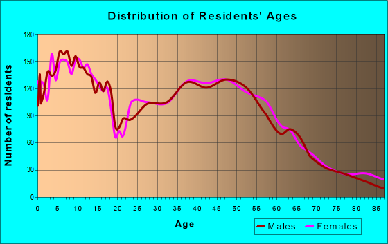 Age and Sex of Residents in zip code 68022