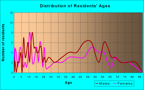 Age and Sex of Residents in zip code 68050