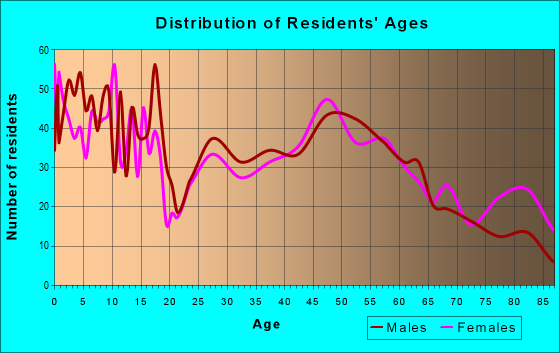 Age and Sex of Residents in zip code 68066