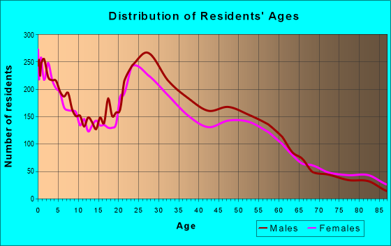 Age and Sex of Residents in zip code 68105