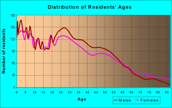 Age and Sex of Residents in zip code 68108