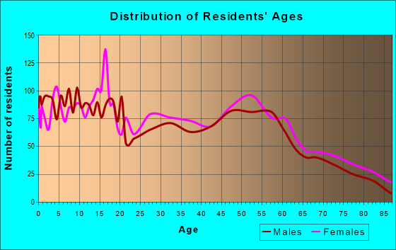 Age and Sex of Residents in zip code 68112