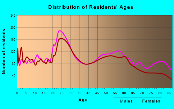 Age and Sex of Residents in zip code 68114