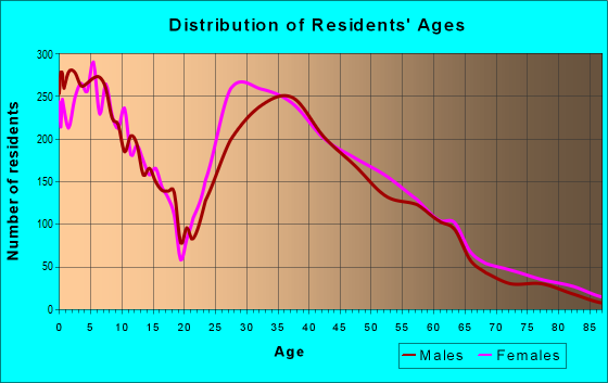 Age and Sex of Residents in zip code 68116