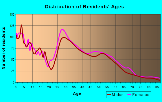 Age and Sex of Residents in zip code 68122