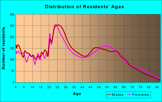 Age and Sex of Residents in zip code 68127