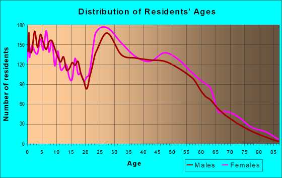 Age and Sex of Residents in zip code 68128
