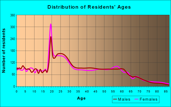Age and Sex of Residents in zip code 68132