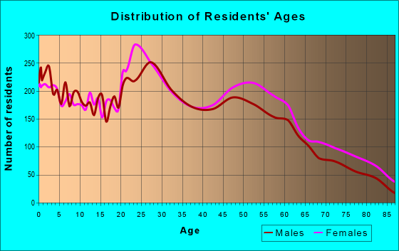 Age and Sex of Residents in zip code 68134