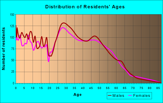 Age and Sex of Residents in zip code 68138