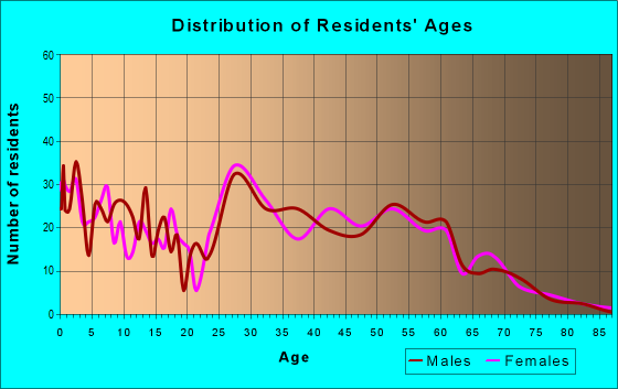 Age and Sex of Residents in zip code 68142