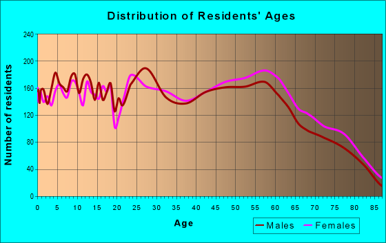 Age and Sex of Residents in zip code 68144