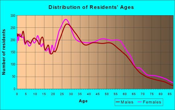 Age and Sex of Residents in zip code 68164