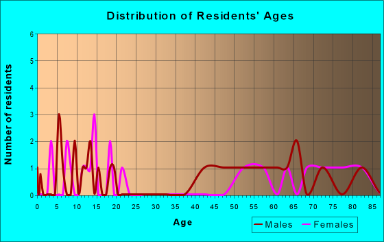 Age and Sex of Residents in zip code 68332