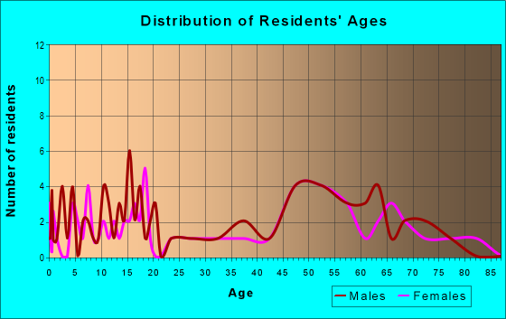 Age and Sex of Residents in zip code 68337