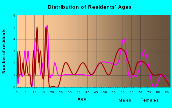 Age and Sex of Residents in zip code 68338