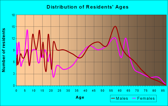Age and Sex of Residents in zip code 68339