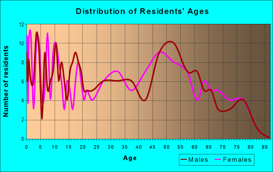 Age and Sex of Residents in zip code 68343