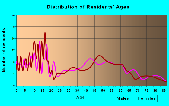 Age and Sex of Residents in zip code 68349