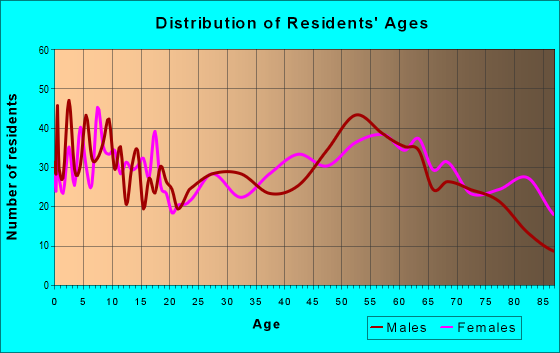 Age and Sex of Residents in zip code 68352