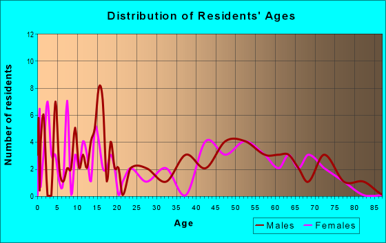 Age and Sex of Residents in zip code 68367