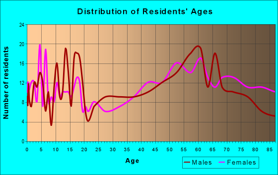 Age and Sex of Residents in zip code 68370