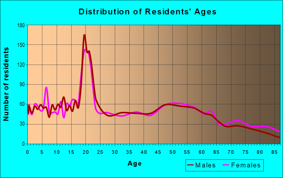 Age and Sex of Residents in zip code 68434