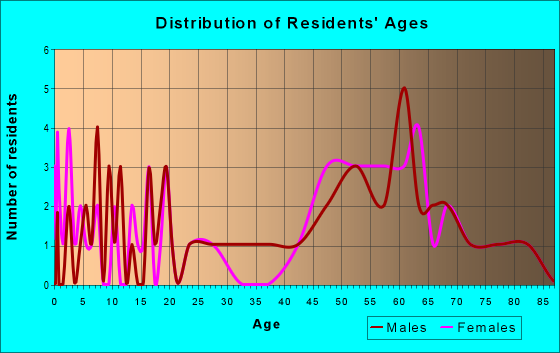 Age and Sex of Residents in zip code 68442