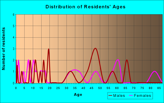 Age and Sex of Residents in zip code 68445