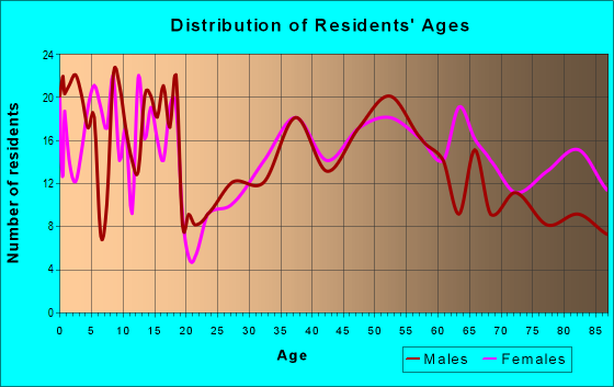 Age and Sex of Residents in zip code 68446