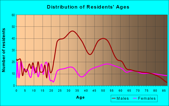 Age and Sex of Residents in zip code 68450