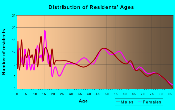 Age and Sex of Residents in zip code 68463