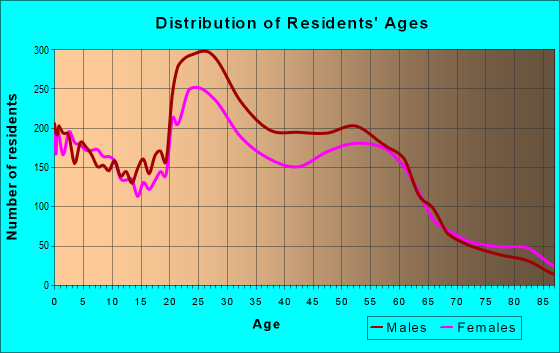 Age and Sex of Residents in zip code 68502