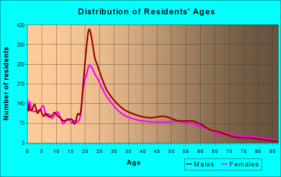 Age and Sex of Residents in zip code 68503