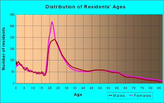 Age and Sex of Residents in zip code 68504