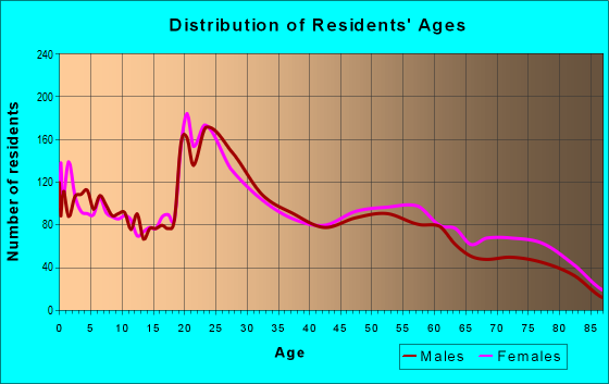 Age and Sex of Residents in zip code 68505